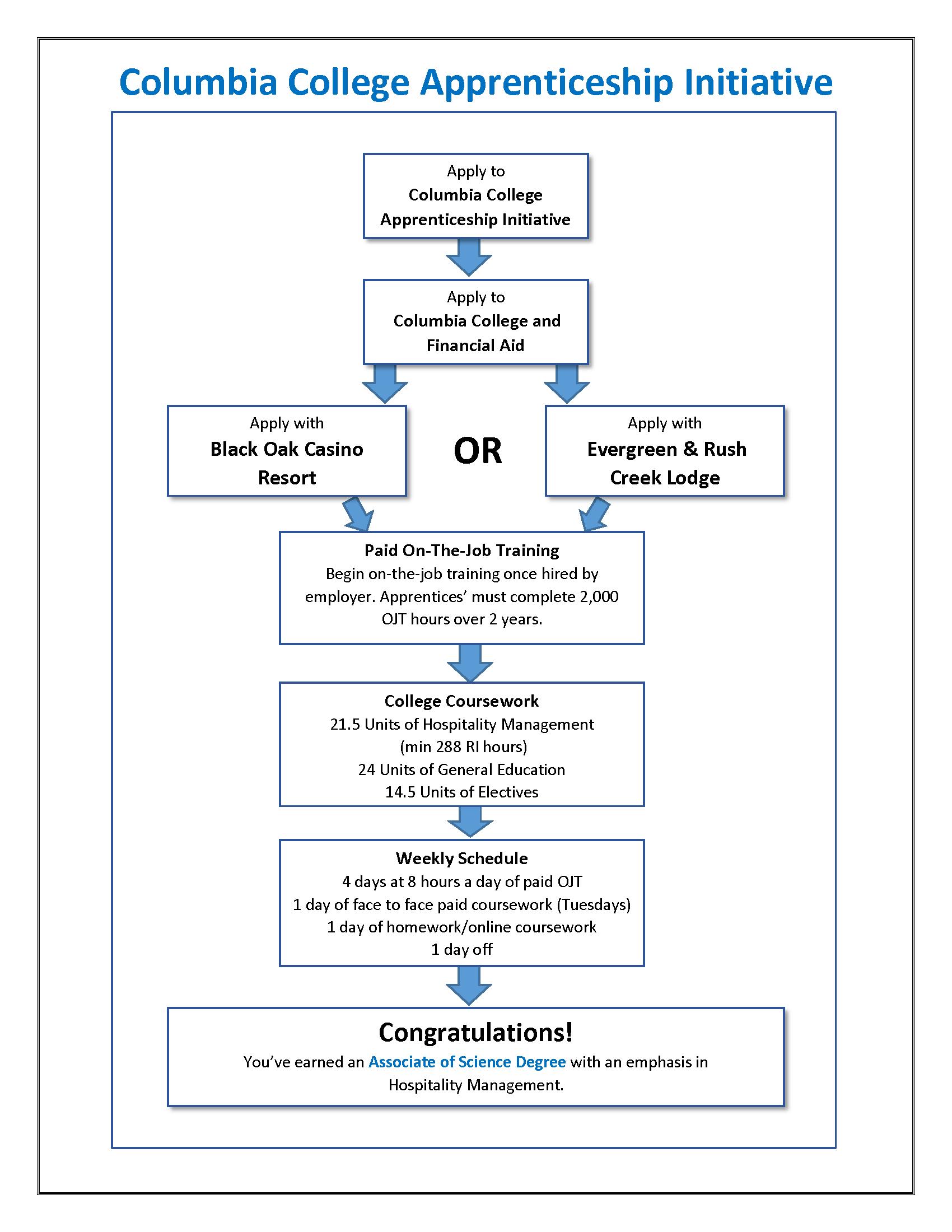 Academic Flow Chart