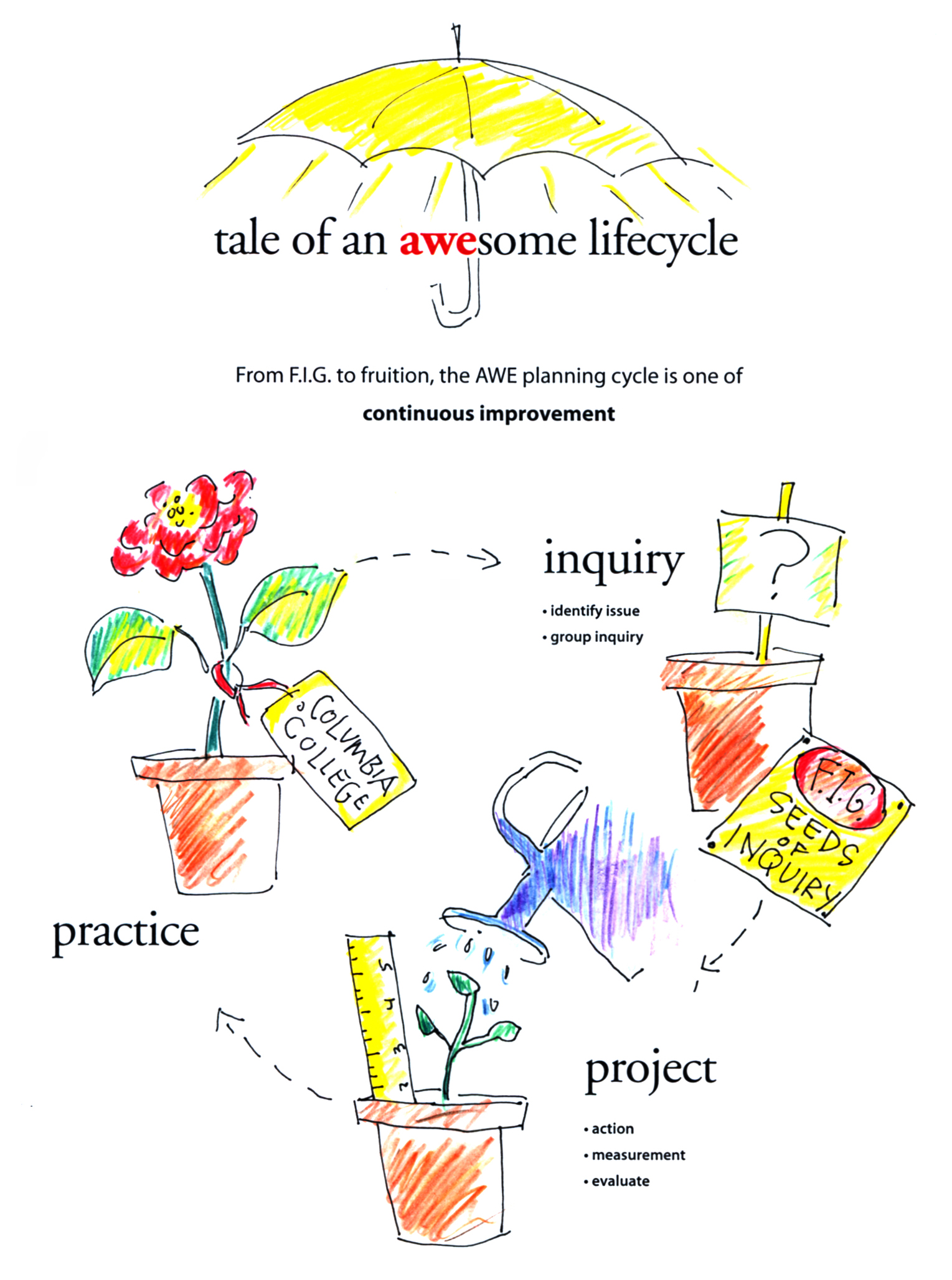 AWEsome Lifecycle