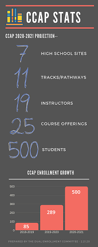 CCAP stats 2021