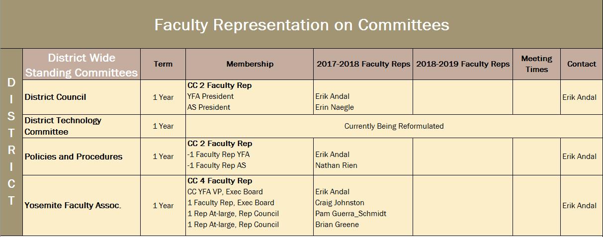 Faculty Committee Membership